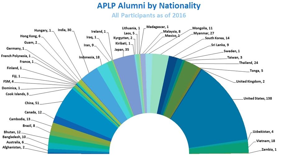 APLP Alumni by Nationality