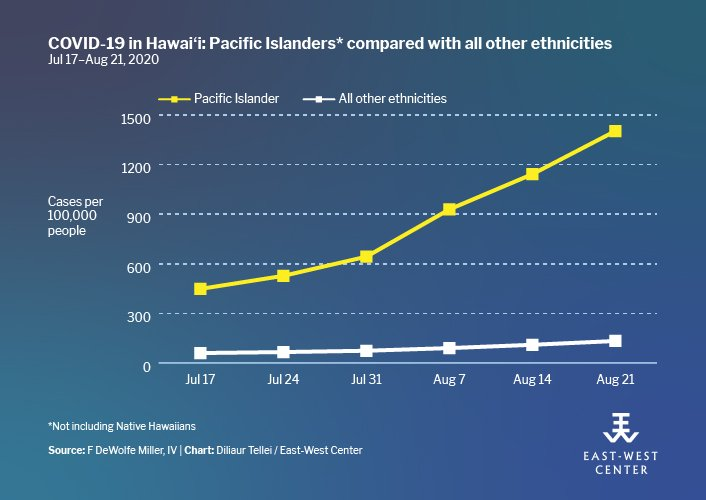 line graph showing rate of covid infection for non-Hawaiian Pacific Islanders growing much more steeply than the trend for all other ethnicities