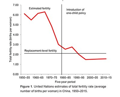 Figure 1. United Nations estimates of total fertility rate in China, 1950-2015