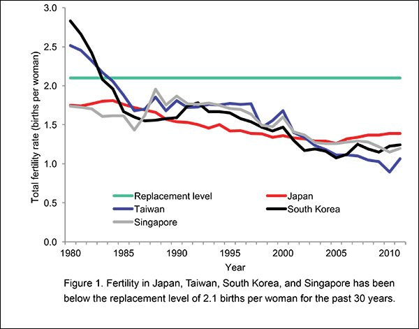 Low Fertility in Japan—No End in Sight | East-West Center