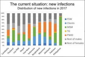 Comparative country graph on new HIV infections in 2017