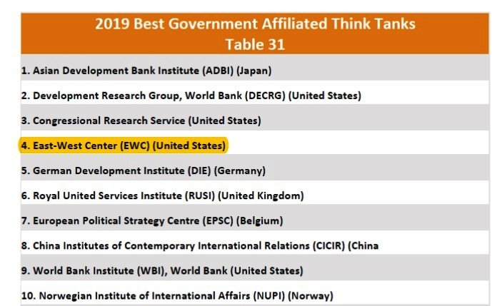 Think tank ranking list