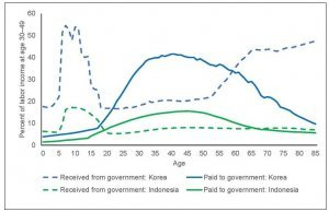 Taxes paid and benefits received from the government are much higher in South Korea than in Indonesia.